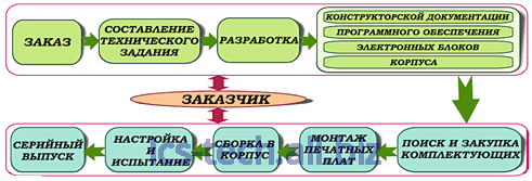 Заказать Разработка и производство электронных устройств на заказ