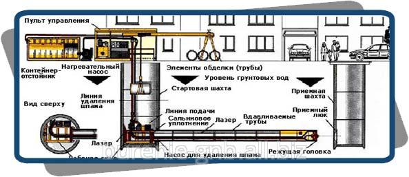 Подземные коммуникации, ремонт и строительство мостов и эстакад, микротоннелирование в Одессе
