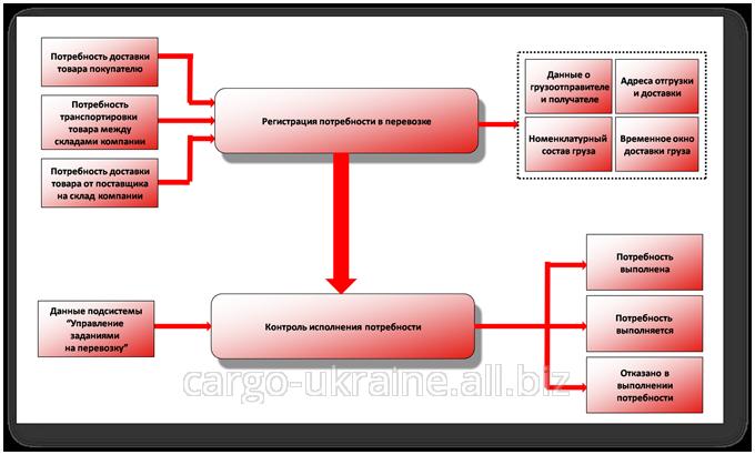 Регистрация грузов и документов в государственных службах аэропорта