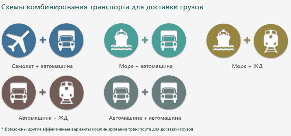 Перевозка мультимодальная Автомашина + ЖД