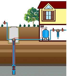 Заказать Обслуживание систем водоснабжения и канализации