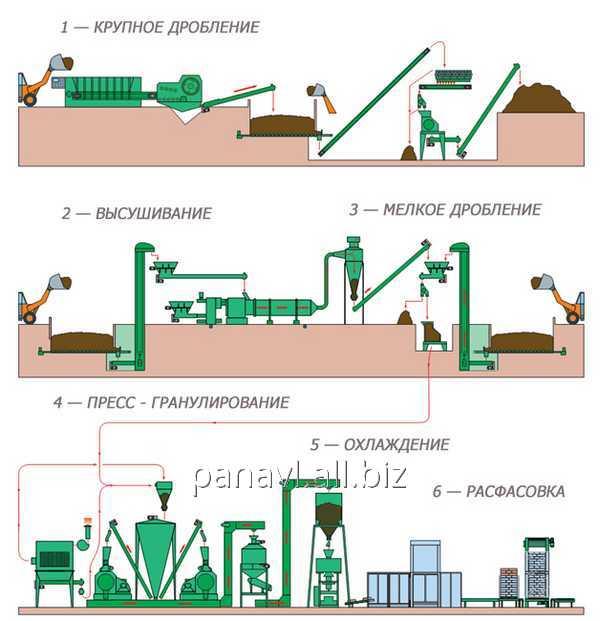 Заказать Автоматизация производства