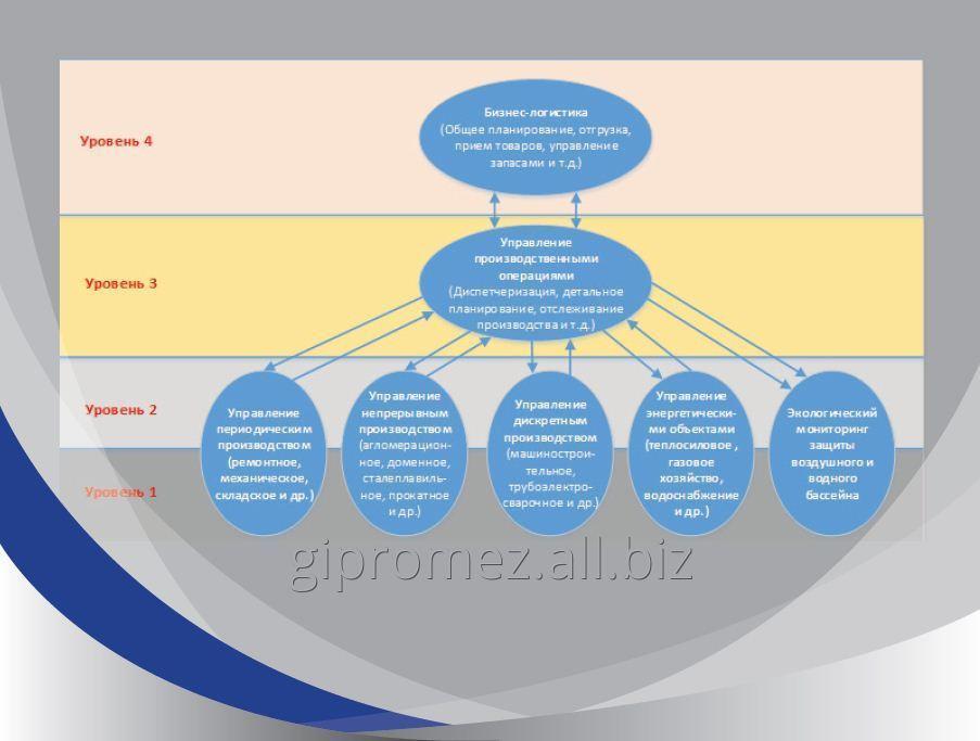 Заказать Проектирование автоматизированных систем управления предприятием, производством и технологическими процессами