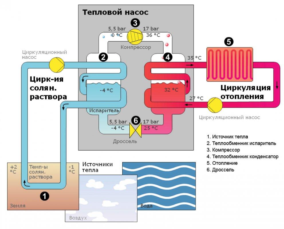 Заказать Монтаж (установка) тепловых насосов и кондиционеров
