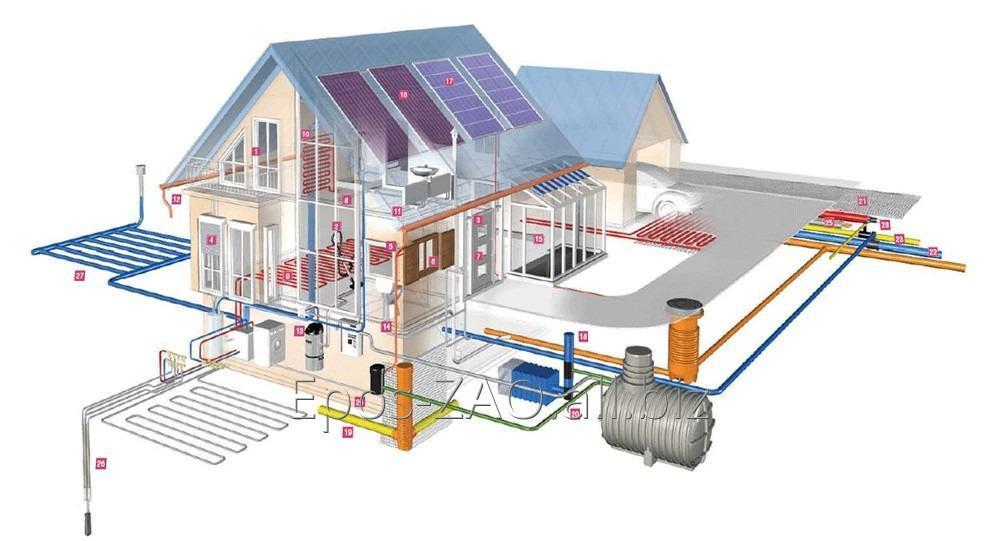 Заказать Проектирование наружных сетей водопровода, канализации