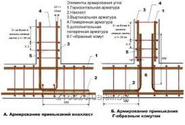 Изготовление каркасов под бетон
