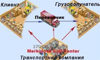 Заказать Грузоперевозки (транспортно-информационный центр по Украине)