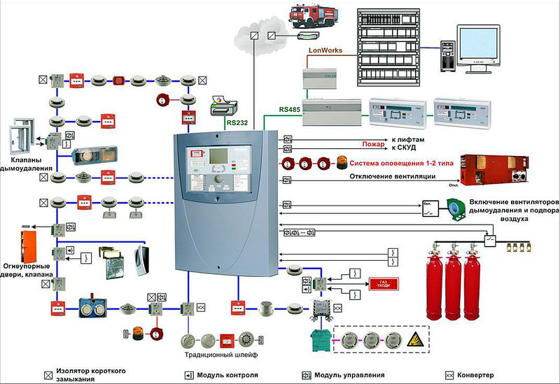 Заказать Разработка проектов, монтаж, пуско-наладка (обслуживание) систем раннего обнаружения (ЛСО)