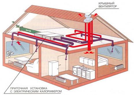 Автоматизация зданий управление отоплением, вентиляцией, кондиционированием