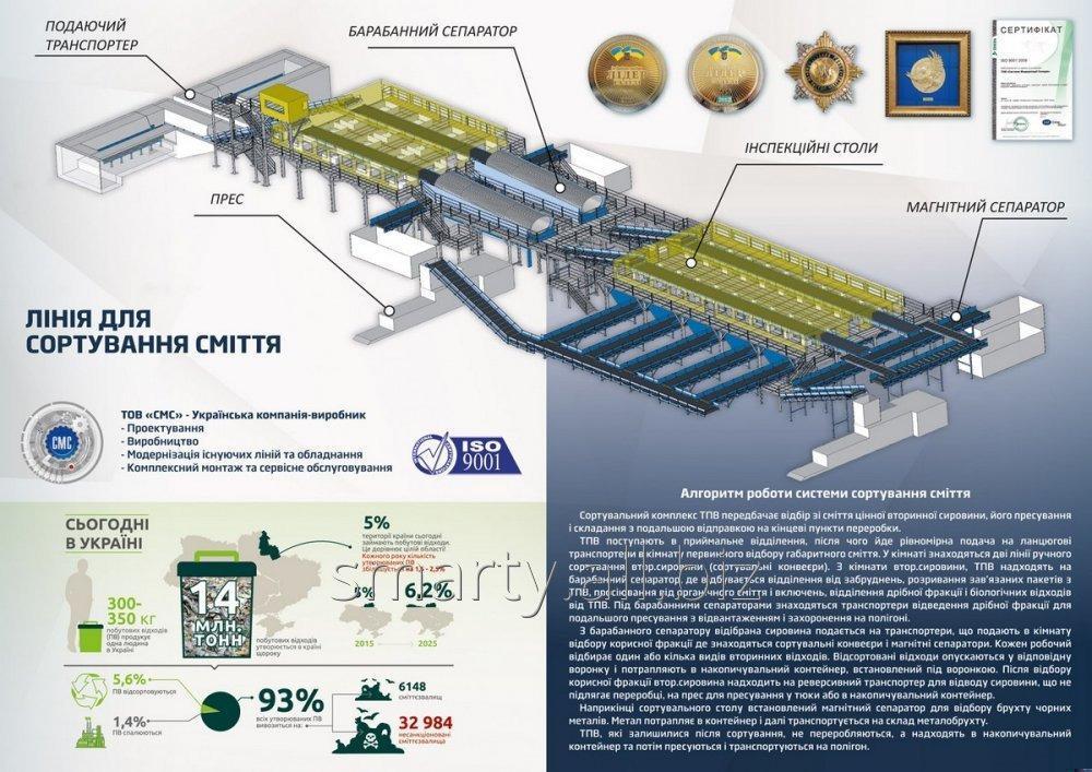 Проектирование и производство мусоросортировочных линий