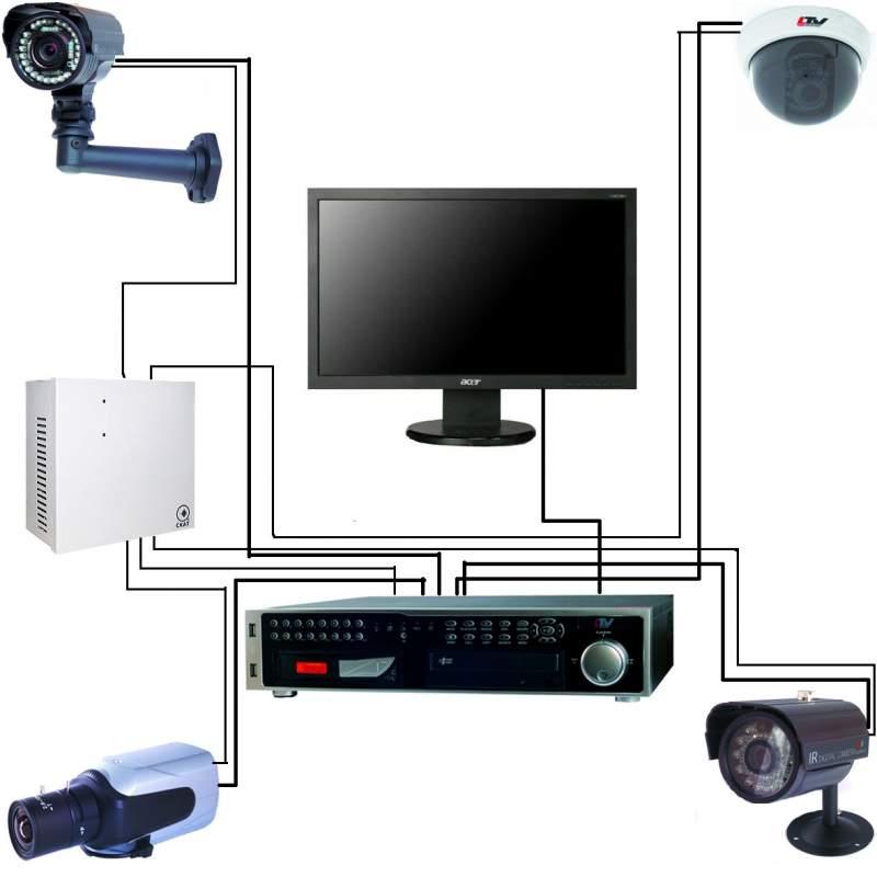 Заказать Выезд инженера систем видеонаблюдения