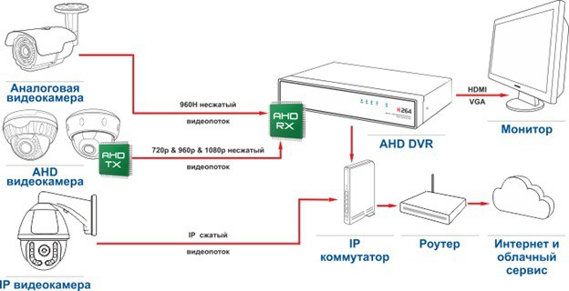 Заказать Настройка роутера для работы видеорегистратора через сеть Интер-нет или настройки сервиса P2P