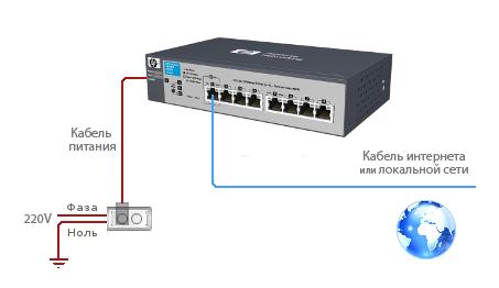 Заказать Установка Ethernet-коммутатора (свитча)