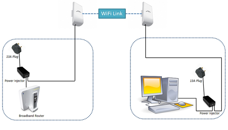 Заказать Работы по установке оборудования и настройка WI-FI-моста между зданиями