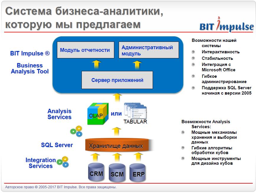 """Заказать Программное обеспечение """"Инструмент для бизнес-анализа"""" (Bussiness Analisys Tool)"""