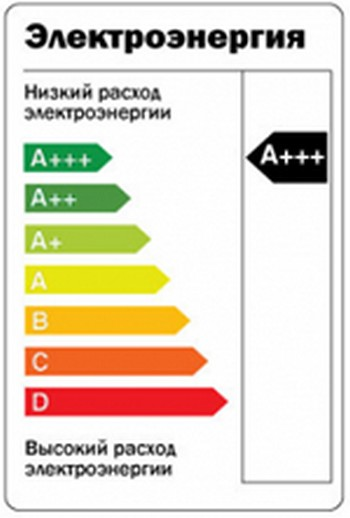 Заказать Маркировка энергоэффективности