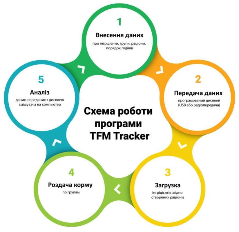 Заказать Система управления процессом кормления TMR TRACKER