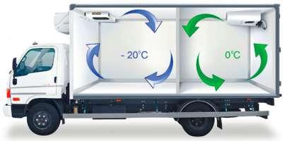 Заказать Перевозка рефрижераторных грузов (импорт, экспорт,)