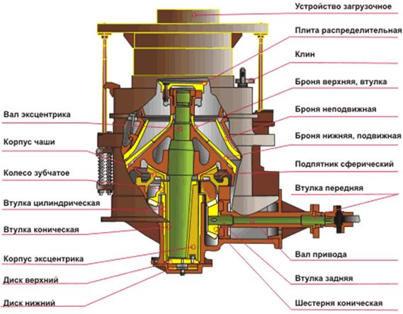 Ремонт дробильно-резательного оборудования  Ремонт конусных дробилок на месте их дислокации