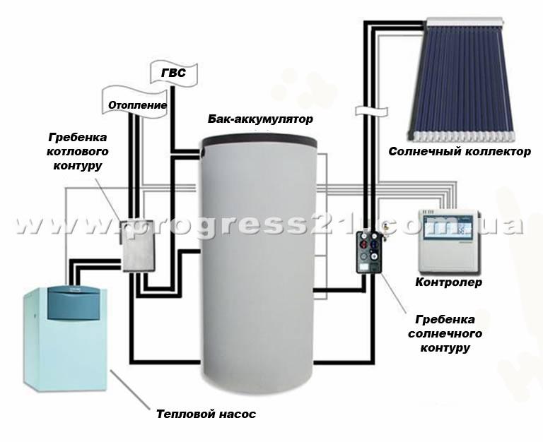 Заказать Монтаж систем отопления с применением тепловых насосов и гелиосистем
