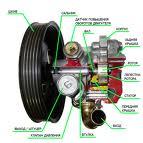Diagnostics of electric motors of domestic and