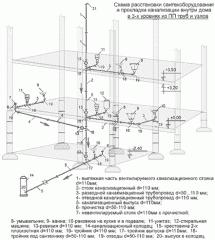 Проектування каналізаційних систем