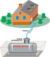 Autonomous heating, gas heating of the house the