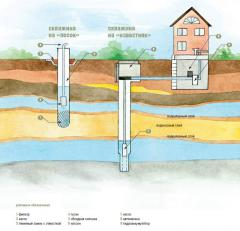 Project documentation on drilling of wells