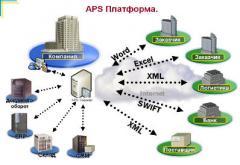 APS-платформа