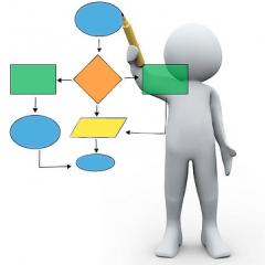 Постановка процессного управления: исследован