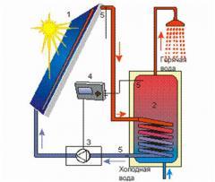 Установка гелиосистем и солнечных коллекторов