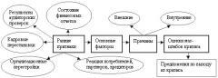 Управление кризисными ситуациями, управление
