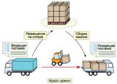 Cross-docking and services of warehousing