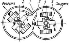 Ремонт и модернизация катковых смесителей