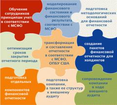 Услуги в области финансовой отчетности