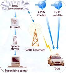 Установка навигационных систем, система