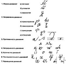 Исследования почерка и подписи, диагностика
