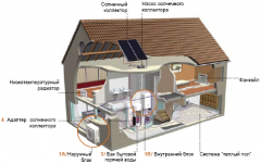 Design and installation of systems of heating,