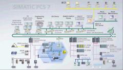 Разработка систем управления производственными процессами