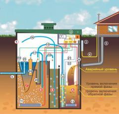 Биологическая очистка сточных вод,Кондор ИИПО,цена.Херсон