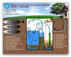 Био-очистка сточных вод,цена,Украина,Херсон