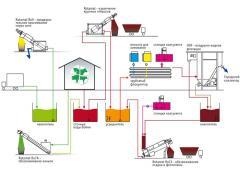 Механическая очистка сточных вод,Херсон,Кондор