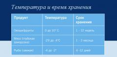 Аренда рефрижераторных контейнеров Украина