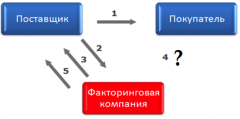 Факторинг-гарант