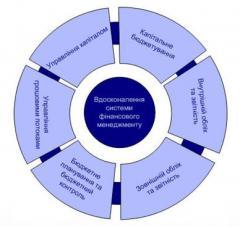 Услуги в сфере корпоративных финансов и...
