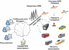 Installation of systems of satellite navigation