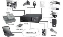 Монтаж и техническое обслуживание систем безопасности.