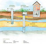 Drilling of artesian wells price Kiev