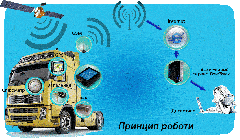 GPS - мониторинг автомобилей