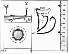 Подключение стиральных машин, посудомоечных